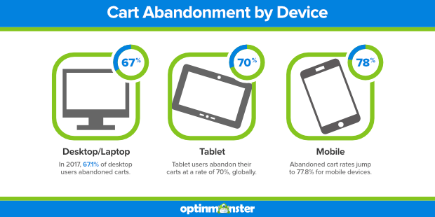 Cart abandonment by device