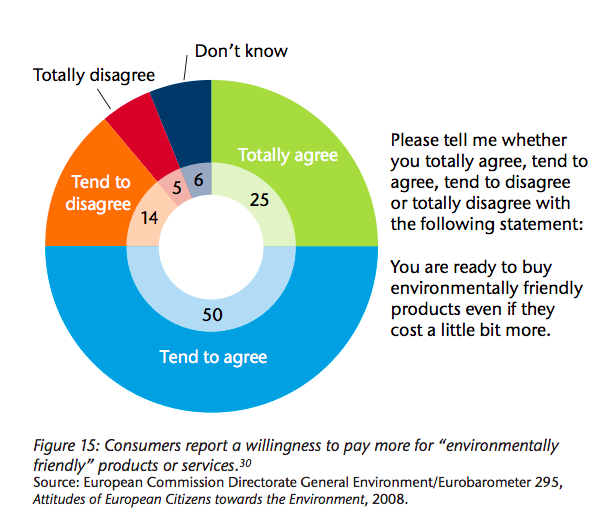 Most consumers would pay more for environmentally friendly products