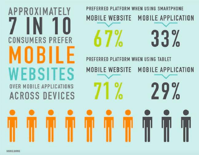 Consumers prefer mobile websites