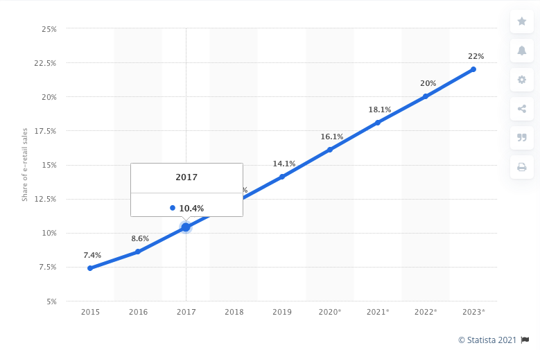 predicted ecommerce growth 2015 - 2023