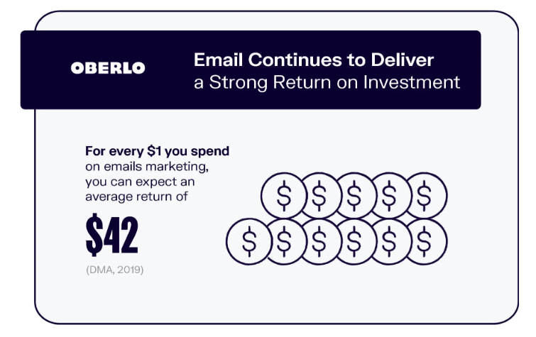 Email marketing ROI is $42 for every $1 you spend