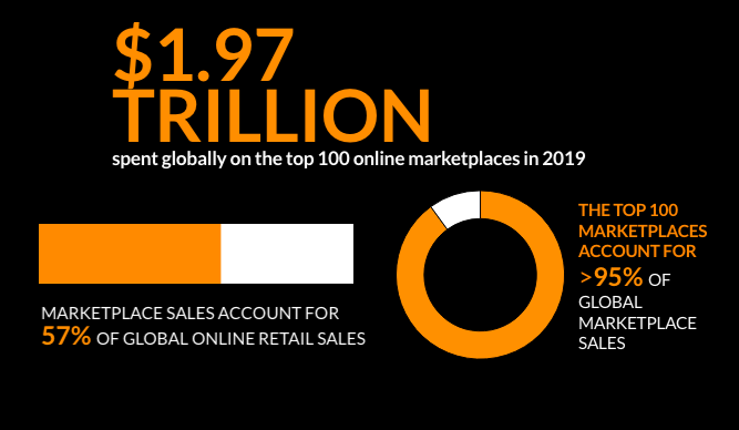 $1.97 trillion spent globally on top 100 marketplaces