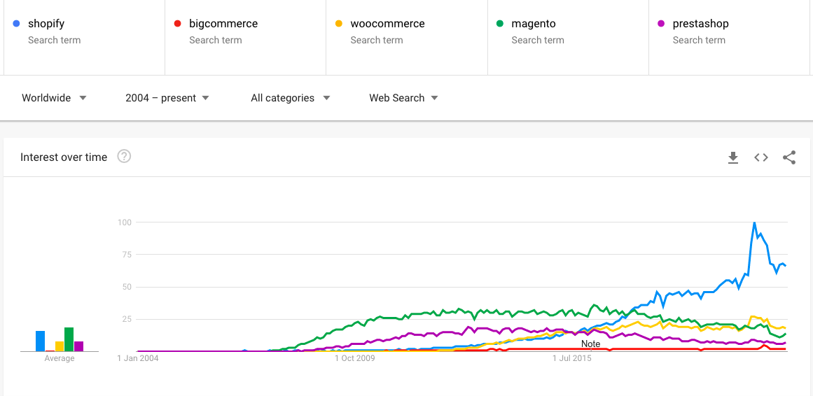 ecommerce platform searches on google trends