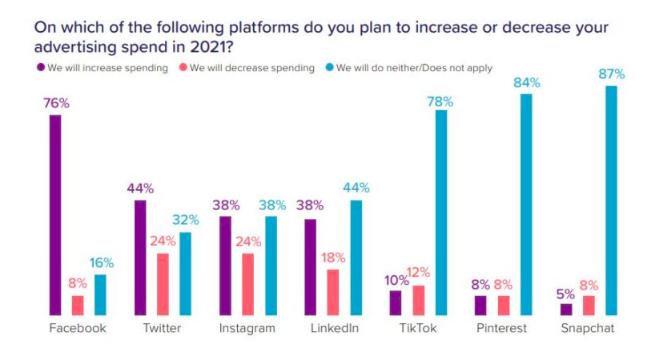 Planned spend on social media