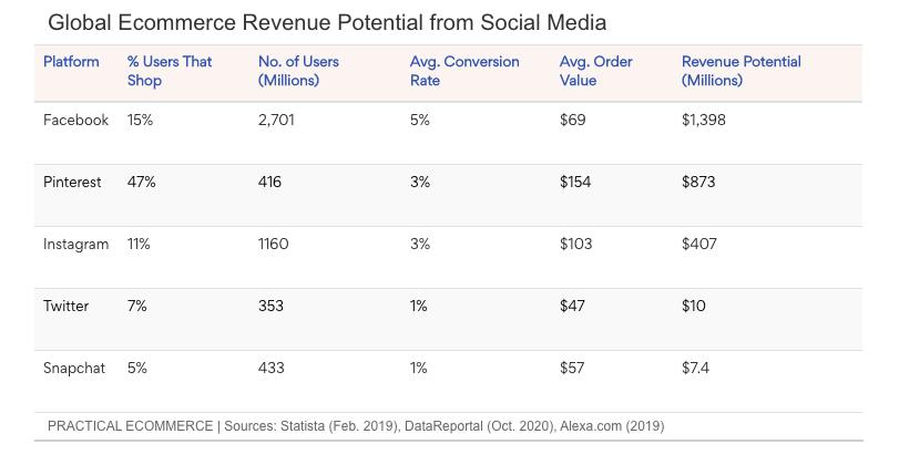 Revenue potential from social media