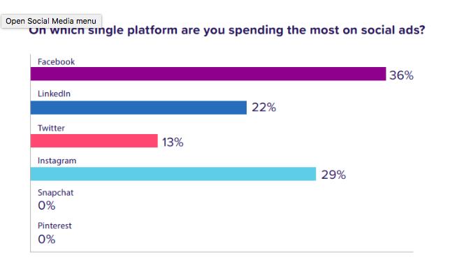 Ad spend by social platform