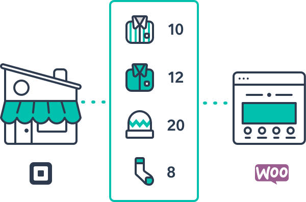 Square and WooCommerce inventory syncing