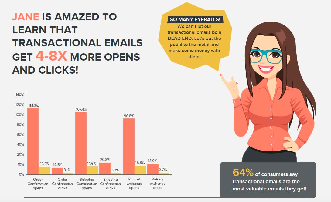 Transactional emails get more opens and clicks
